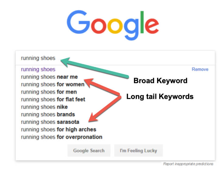 blog-kaise-likhe-long-tail-keywords